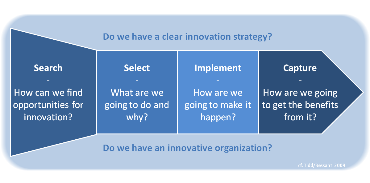strategy change and innovation essay